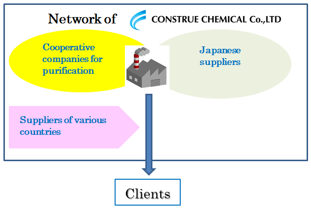 Construe Chemical Co., Ltd.